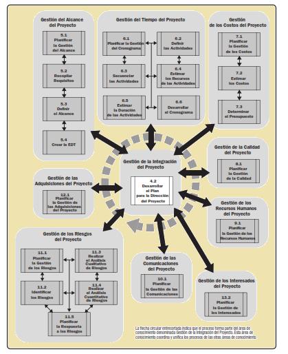 Módulo1: Introducción al PMI y certificaciones Flashcards ...