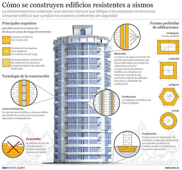 C mo construir un edificio antis smico nc arquitectura - Como se construye una casa ...